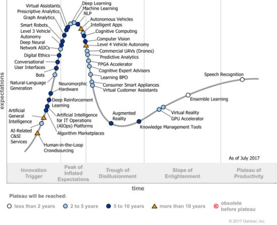 artificial intelligence predictions future