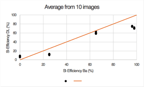 average-SI-efficiency-DL-Ba-graph-restb