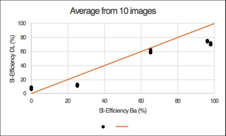 average-si-efficiency-dl-ba-graph-restb